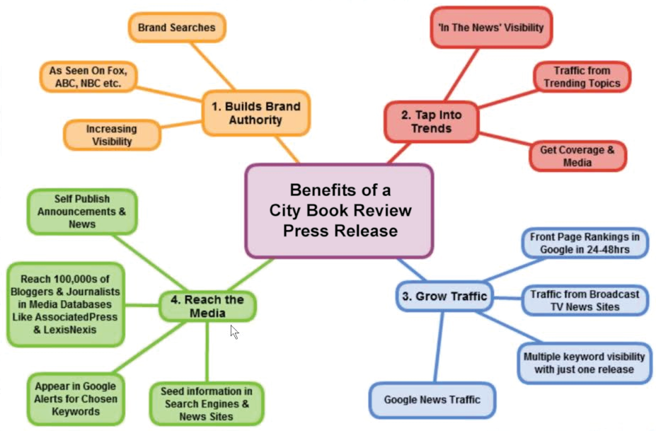 book review service marketing Author marketing services overview maybe you recently published a book or decided to get some help increasing sales with marketing and publicizing a book you put out quite some time ago or maybe you decided that a professionally designed book cover was actually a good idea when you first created yours.