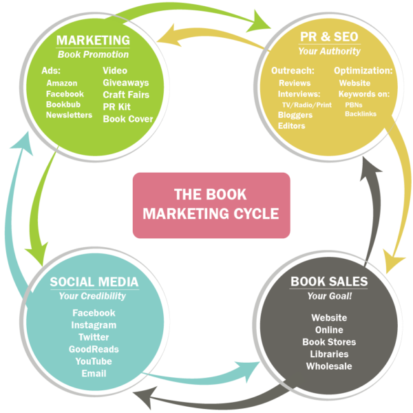 Book Marketing Packages - City Book Review